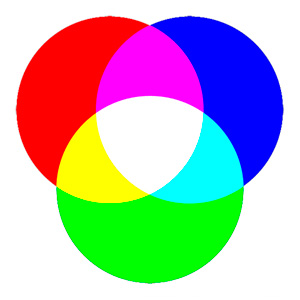 additive color wheel